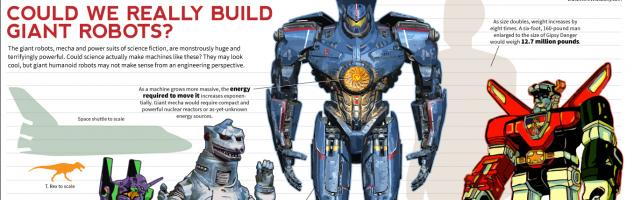 How Possible are the Giant Robots in 'Pacific Rim'?